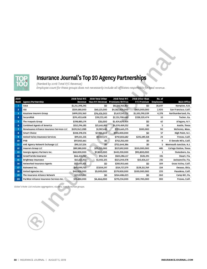 Top 20 Property Casualty Independent Agencies